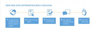 Schritte in das Coaching werden kurz erklärt. Es startet mit einem Erstgespräch.