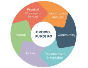 Eine Übersicht über die Benefits von einem Crowdfunding Projekt. Du erhältst: Community, Öffentlichkeit, Kapital, Daten, Proof of Concept und eine Zielgruppenanalyse deines Unternehmens.