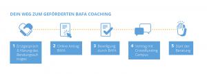 in 5 Schritten zur BAFA Beratung